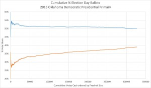 2016 Oklahoma Democratic Presidential Primary