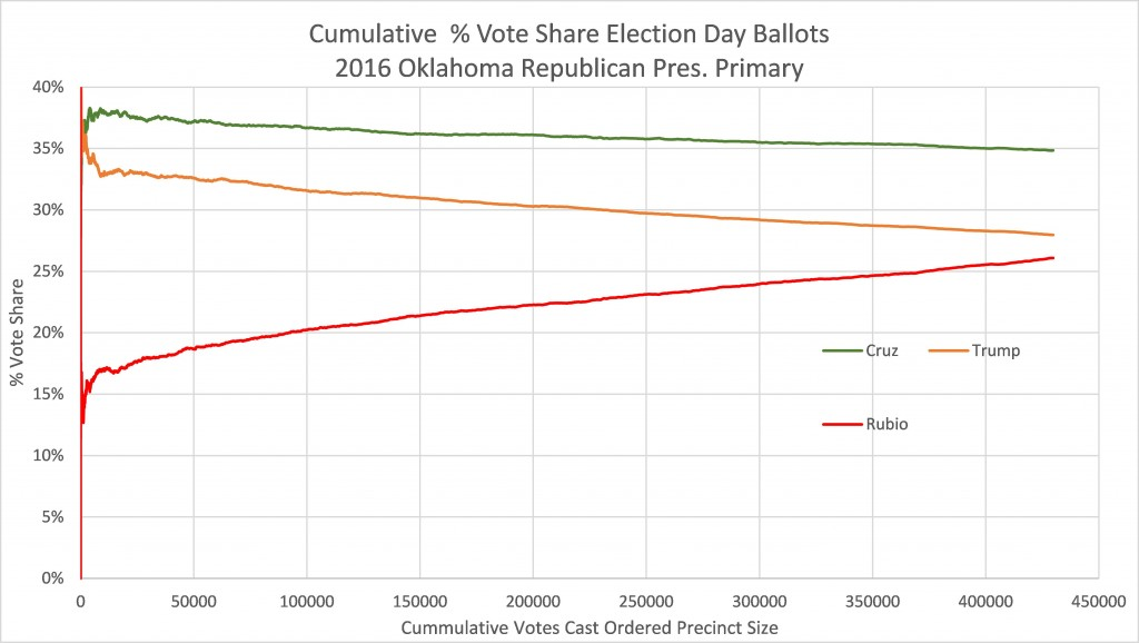 2016 Oklahoma Republican Presidential  Primary
