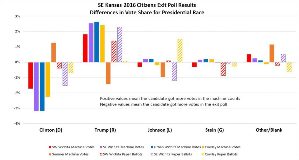 2016 SE Kansas Citizens Exit Poll Results for President